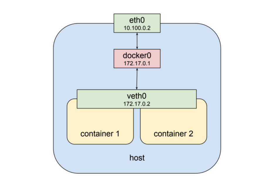 Pod Network