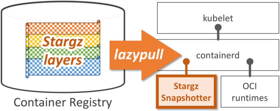 lazypull