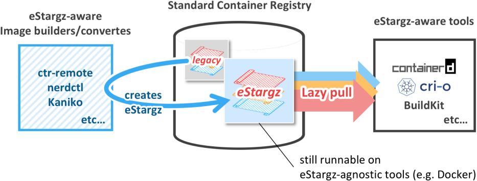 eStargz in container workflow